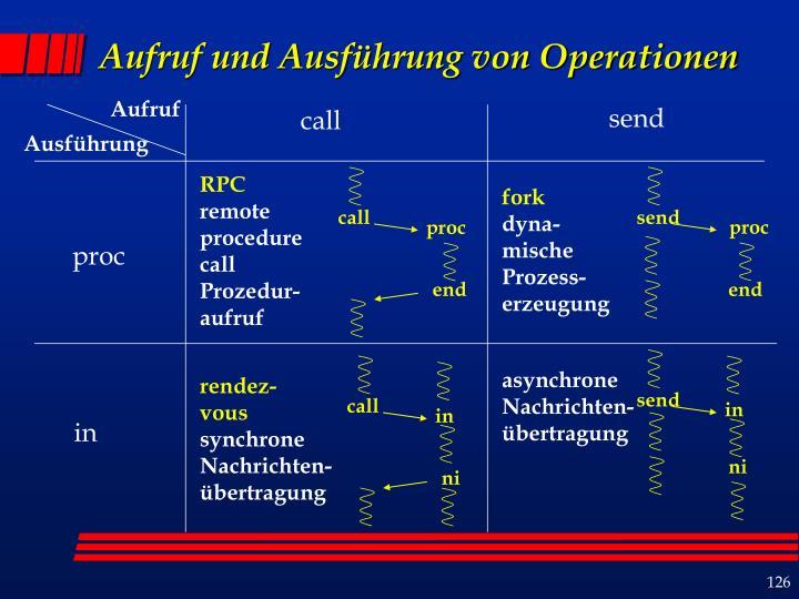 Aufruf und Ausführung von Operationen