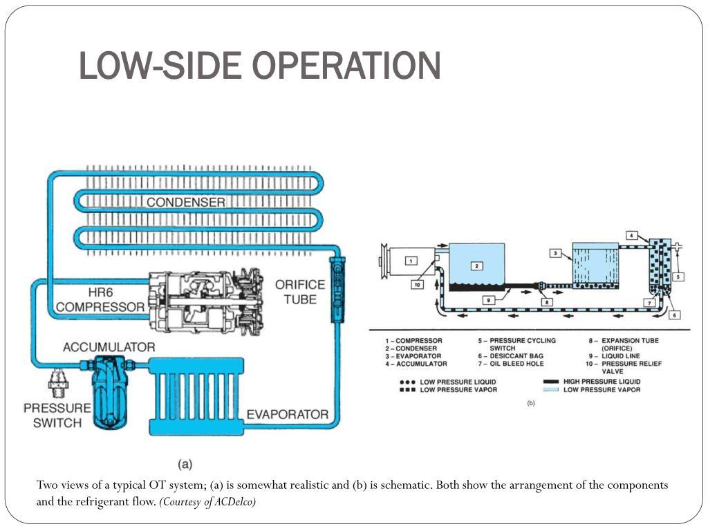 PPT - AUT 236 Automotive HVAC PowerPoint Presentation - ID