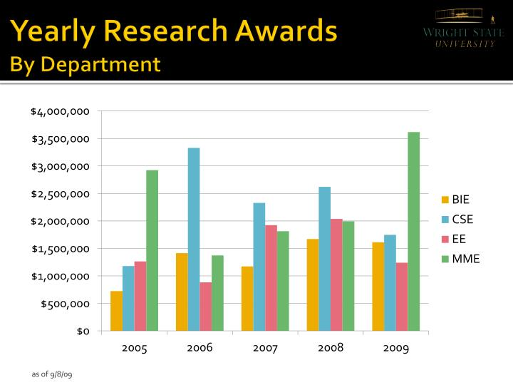 Yearly Research Awards