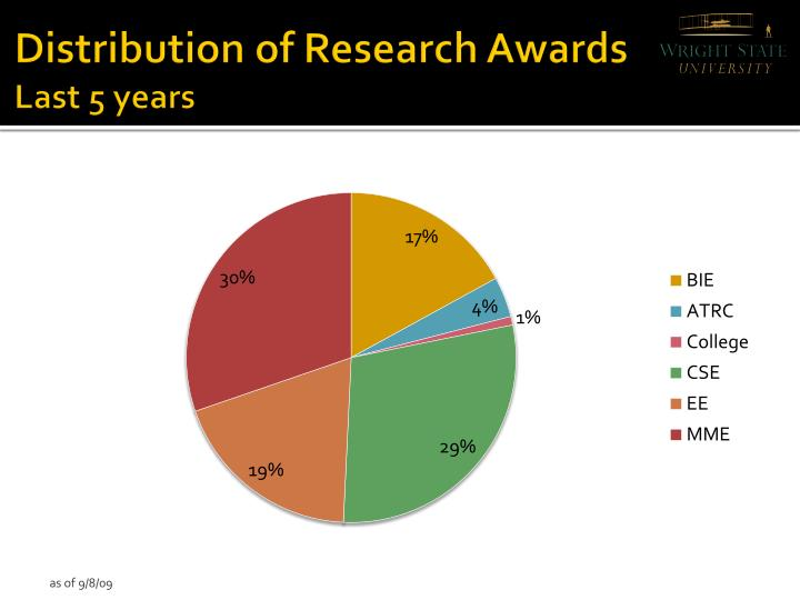 Distribution of Research Awards