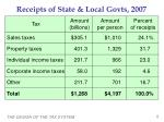 receipts of state local govts 2007