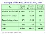 receipts of the u s federal govt 2007
