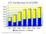 u s tax revenue of gdp