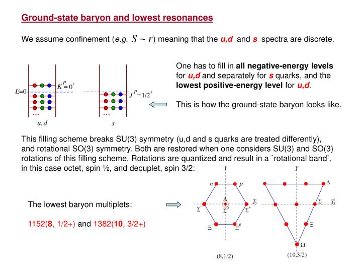 Ground-state baryon and lowest resonances