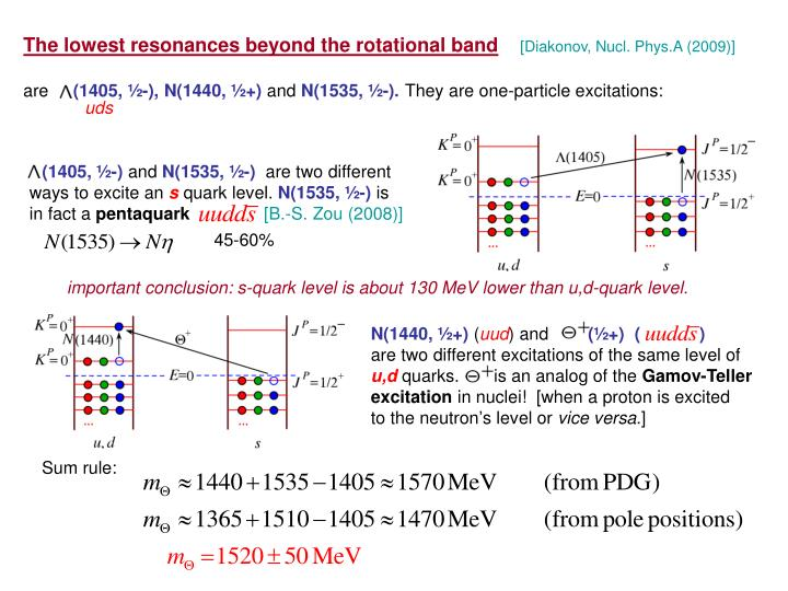 The lowest resonances beyond the rotational band