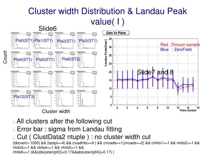 Cluster width Distribution & Landau Peak value( I )