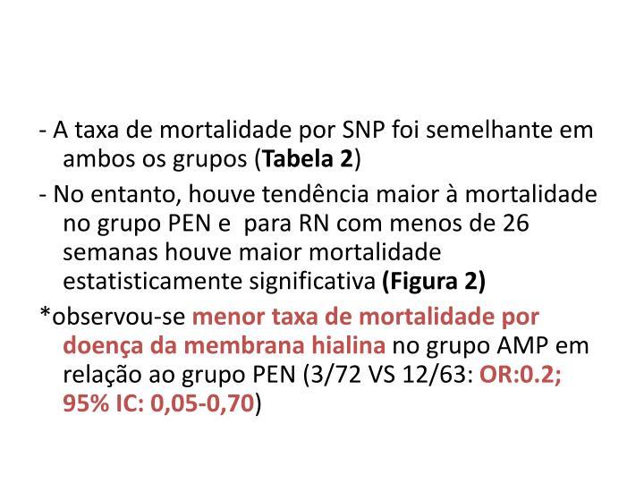 - A taxa de mortalidade por SNP foi semelhante em ambos os grupos (
