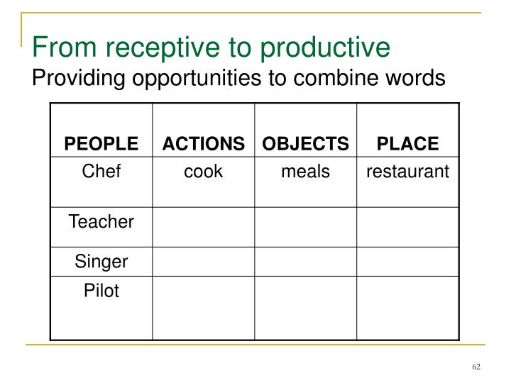 From receptive to productive