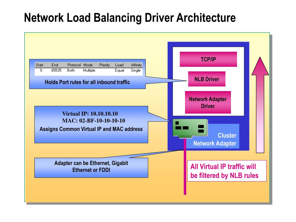 PPT - Module 8: Concepts of a Network Load Balancing Cluster