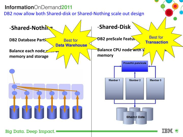DB2 now allow both Shared-disk or Shared-Nothing scale out design