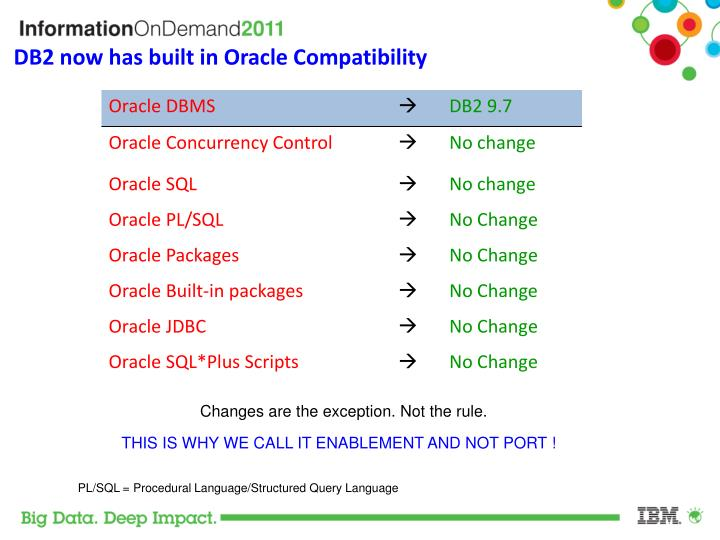 DB2 now has built in Oracle Compatibility