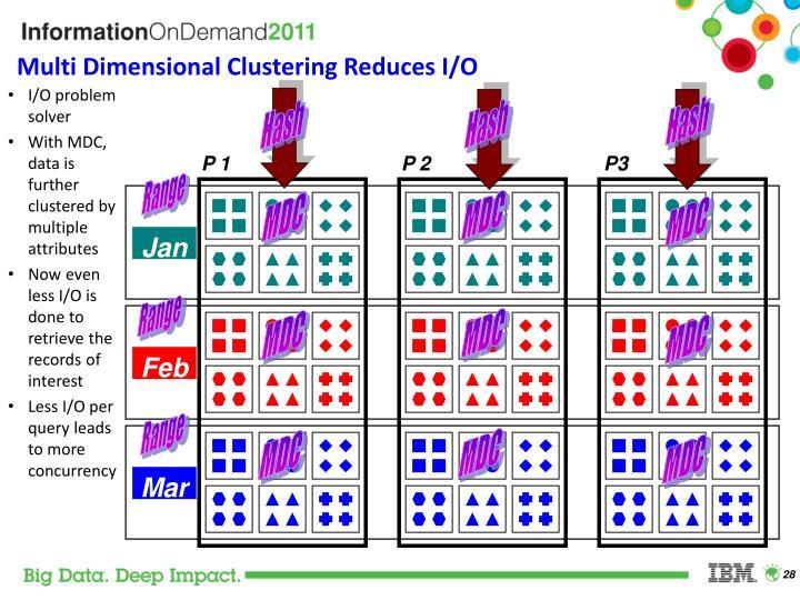 Multi Dimensional Clustering Reduces I/O