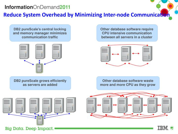 Reduce System Overhead by Minimizing Inter-node Communication