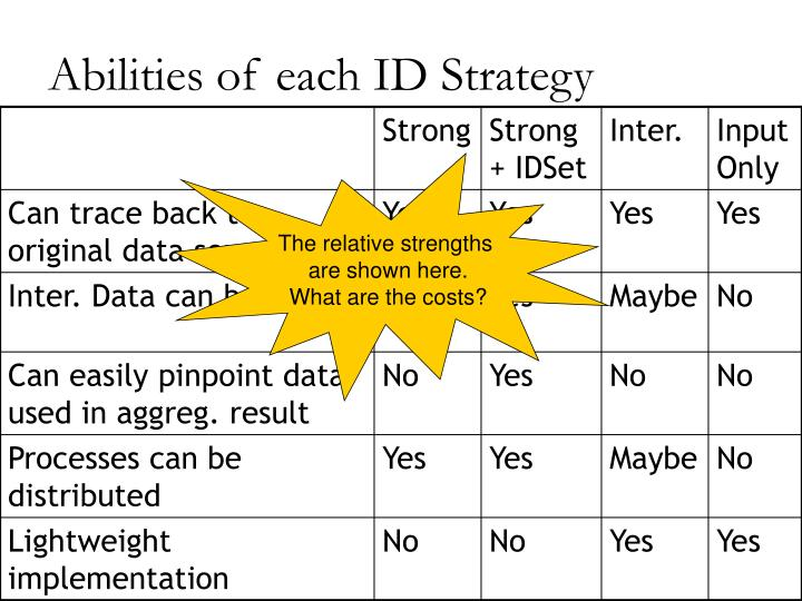 Abilities of each ID Strategy