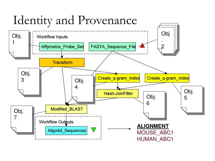 Identity and provenance