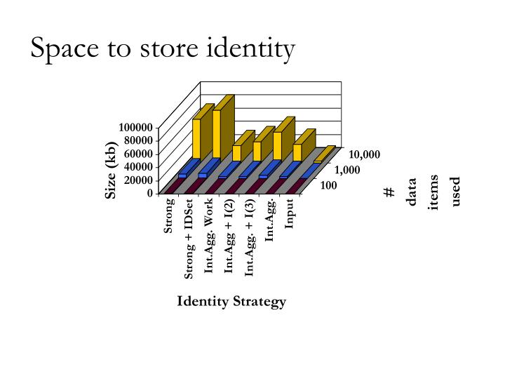 Space to store identity