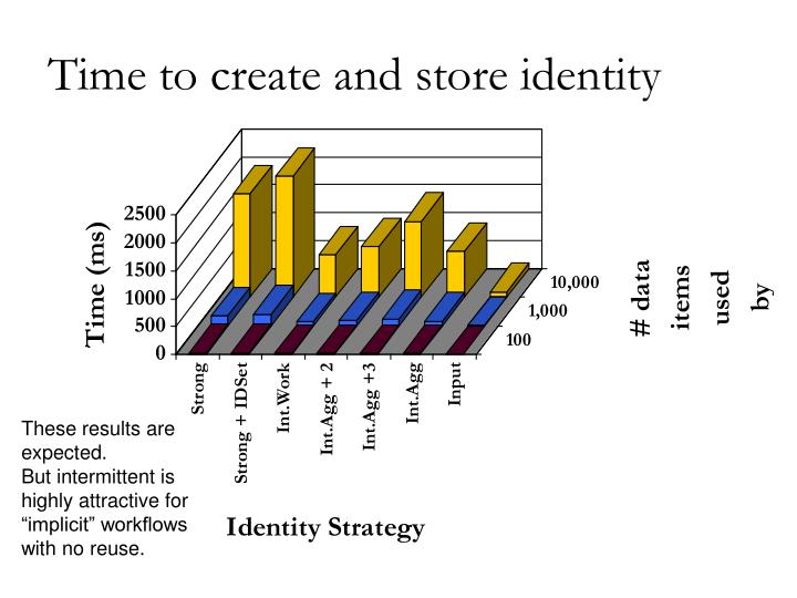 Time to create and store identity