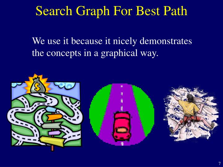 Search Graph For Best Path