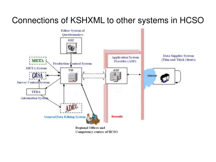Connections of KSHXML to other systems in HCSO