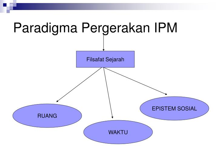 Paradigma Pergerakan IPM