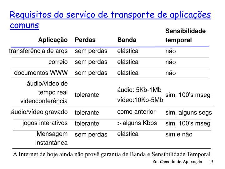 Requisitos do serviço de transporte de aplicações comuns