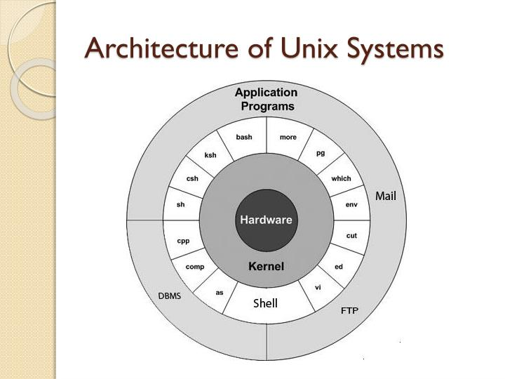 Architecture of unix systems