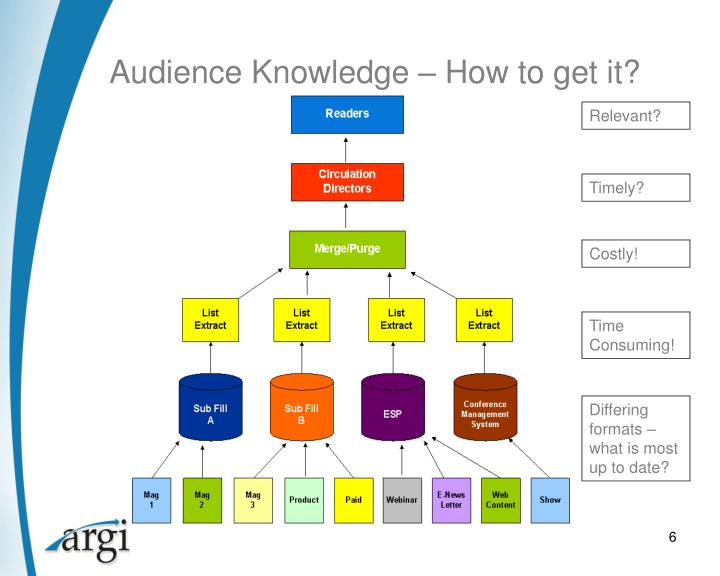 Audience Knowledge – How to get it?