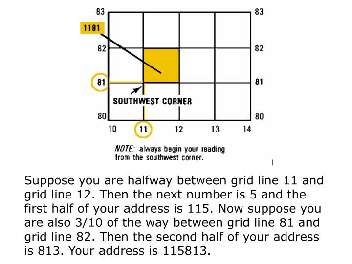 Suppose you are halfway between grid line 11 and grid line 12. Then the next number is 5 and the first half of your address is 115. Now suppose you are also 3/10 of the way between grid line 81 and grid line 82. Then the second half of your address is 813. Your address is 115813.