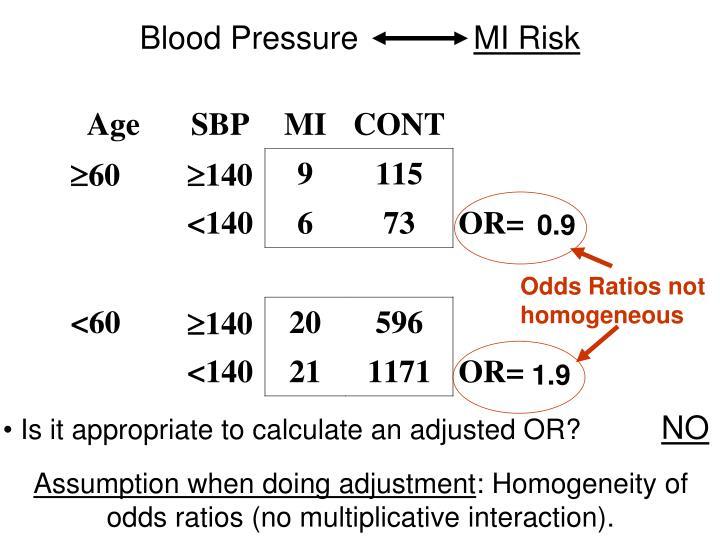 Odds Ratios not homogeneous