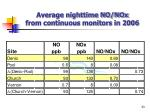 average nighttime no nox from continuous monitors in 2006