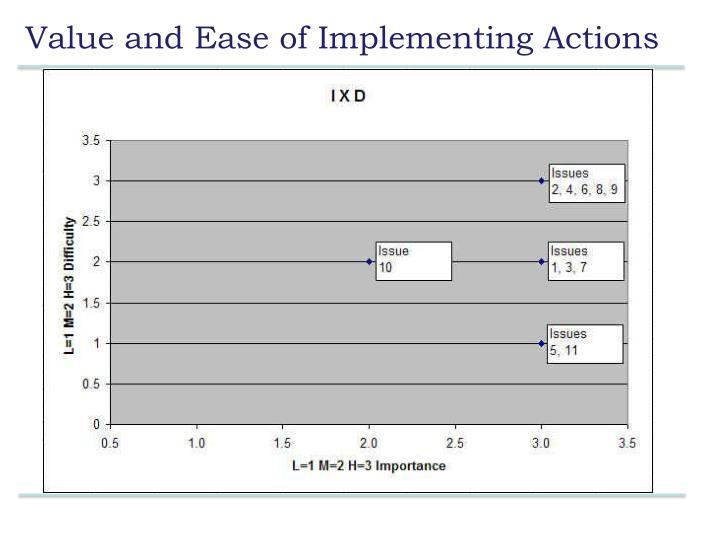 Value and Ease of Implementing Actions