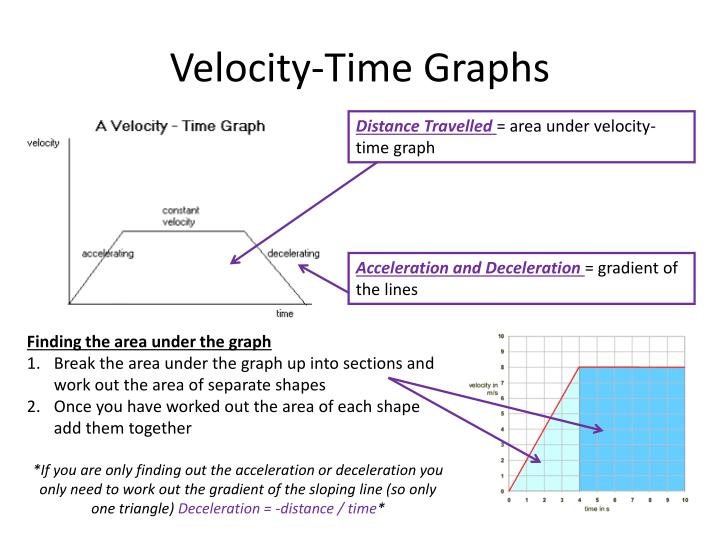 distance time and velocity time graphs a compact • to discover the relationship between position—time and velocity—time graphs make a distance-time graph, walking toward the detector (origin) medium fast.