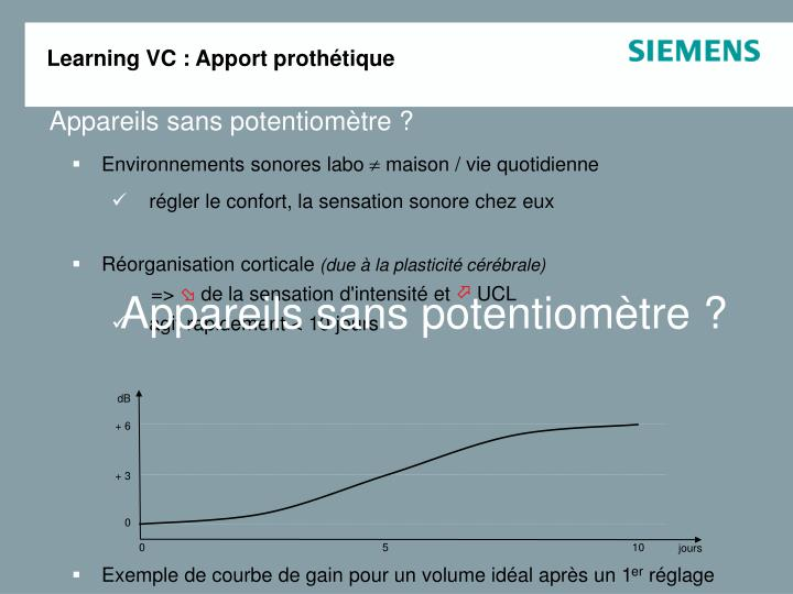 Learning VC : Apport prothétique