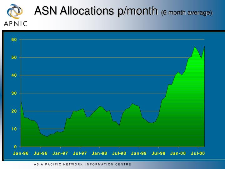 ASN Allocations p/month
