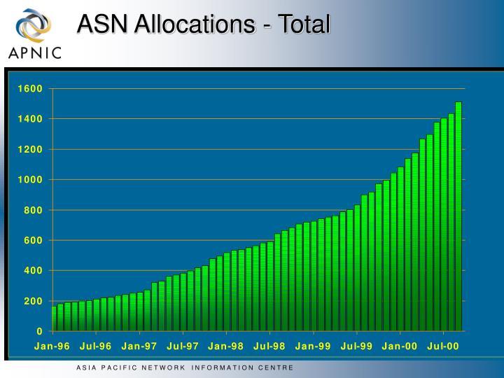 ASN Allocations - Total