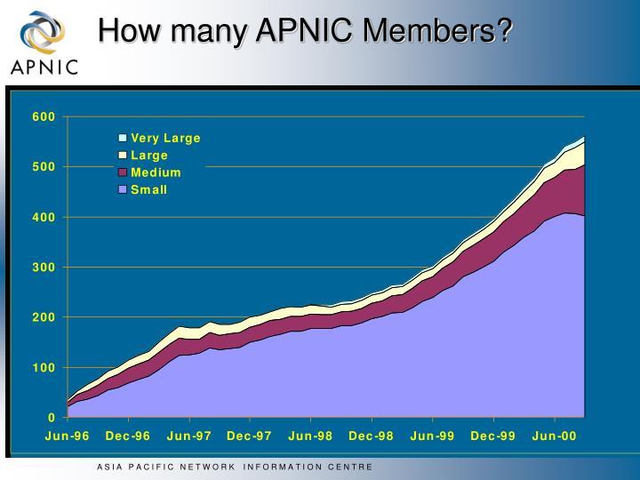 How many APNIC Members?