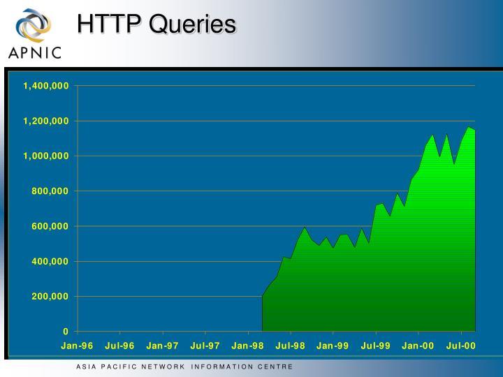 HTTP Queries