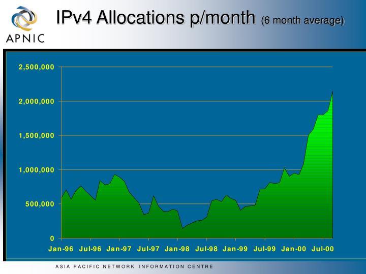 IPv4 Allocations p/month
