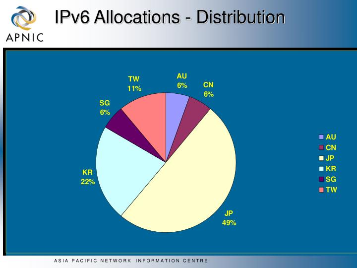 IPv6 Allocations - Distribution