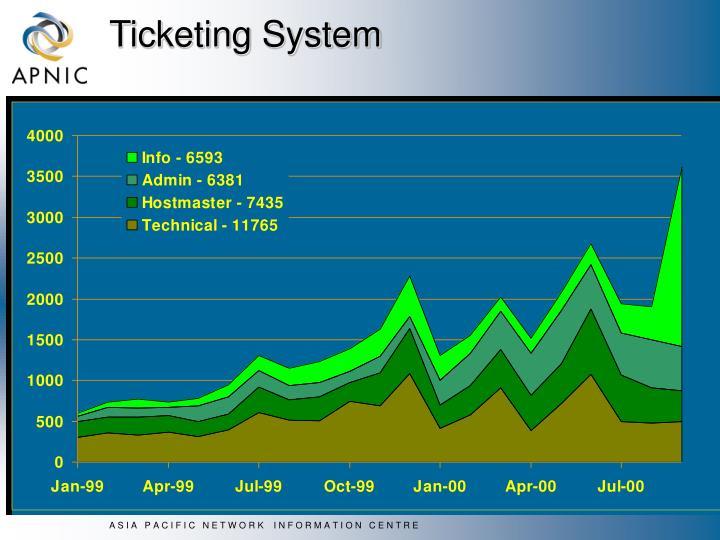 Ticketing System