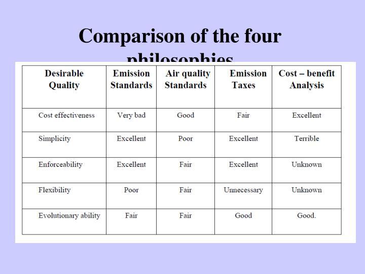 Comparison of the four philosophies