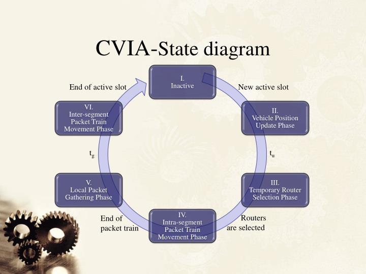 CVIA-