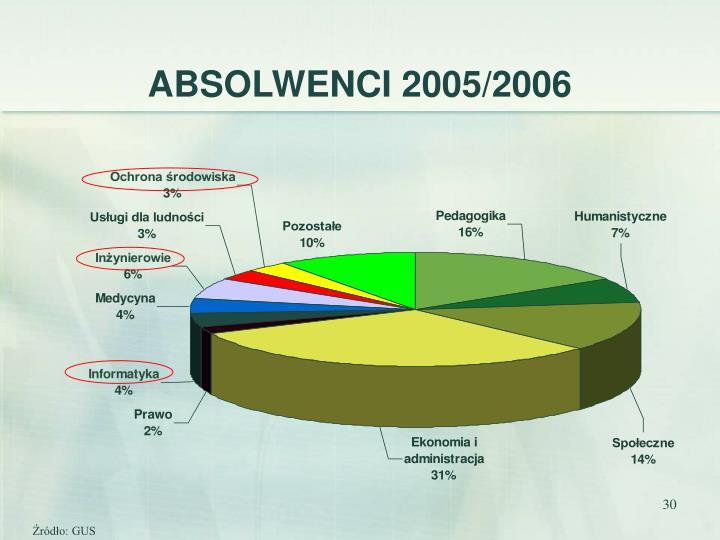 ABSOLWENCI 2005/2006