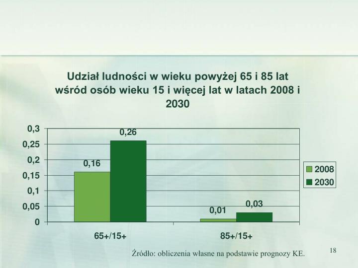 Źródło: obliczenia własne na podstawie prognozy KE.
