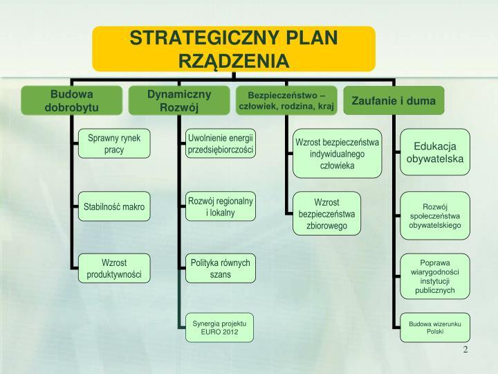 Przes anki nowej perspektywy strategicznej polska 2008 2030