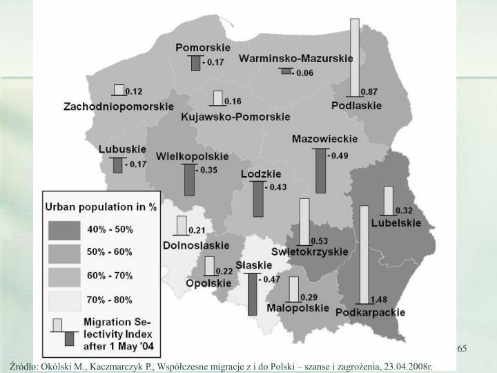 Źródło: Okólski M., Kaczmarczyk P., Współczesne migracje z i do Polski – szanse i zagrożenia, 23.04.2008r.