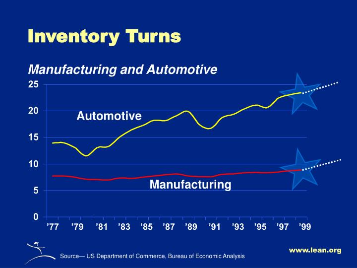 Inventory Turns