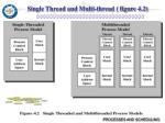 single thread and multi thread figure 4 2