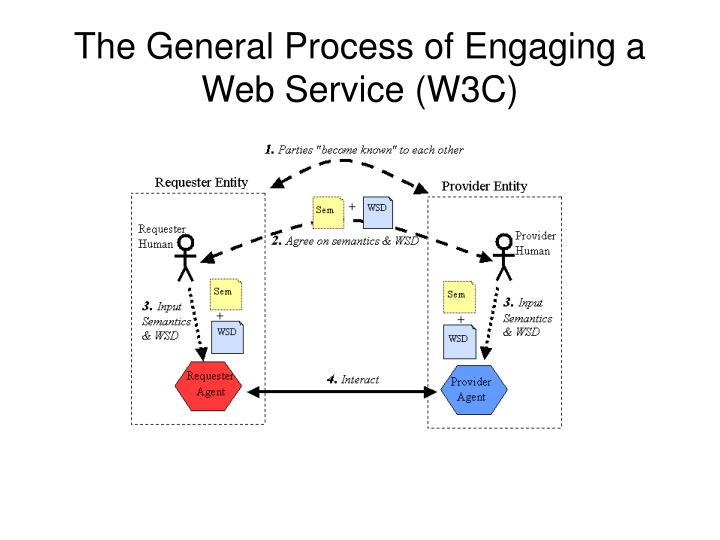 The General Process of Engaging a Web Service (W3C)