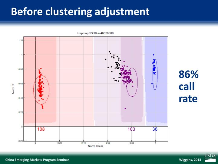 Before clustering adjustment